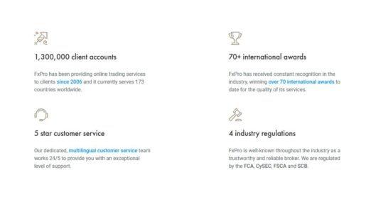 FxPro: 1,300,000 client accounts, 70+ international awards, 5 star customer service, 4 industry regulations