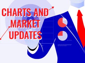 Charts and Market Updates November 15, 2019