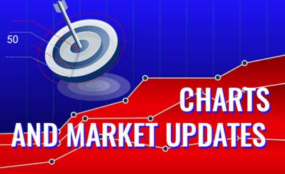 Charts and Market Updates November 19, 2019
