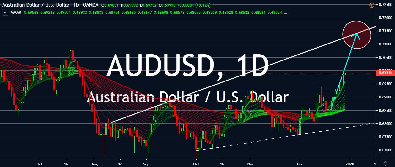 AUDUSD chart.
