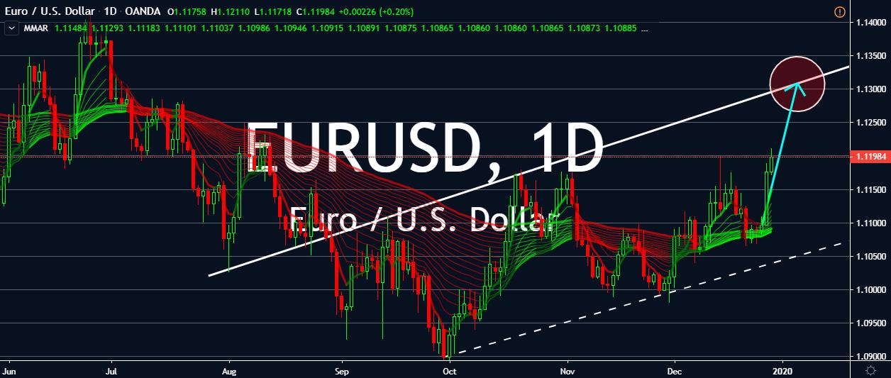 EURUSD charts.