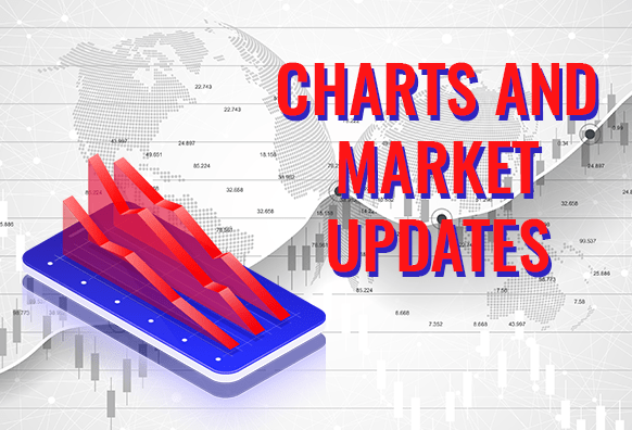Charts and Market Updates December 05, 2019