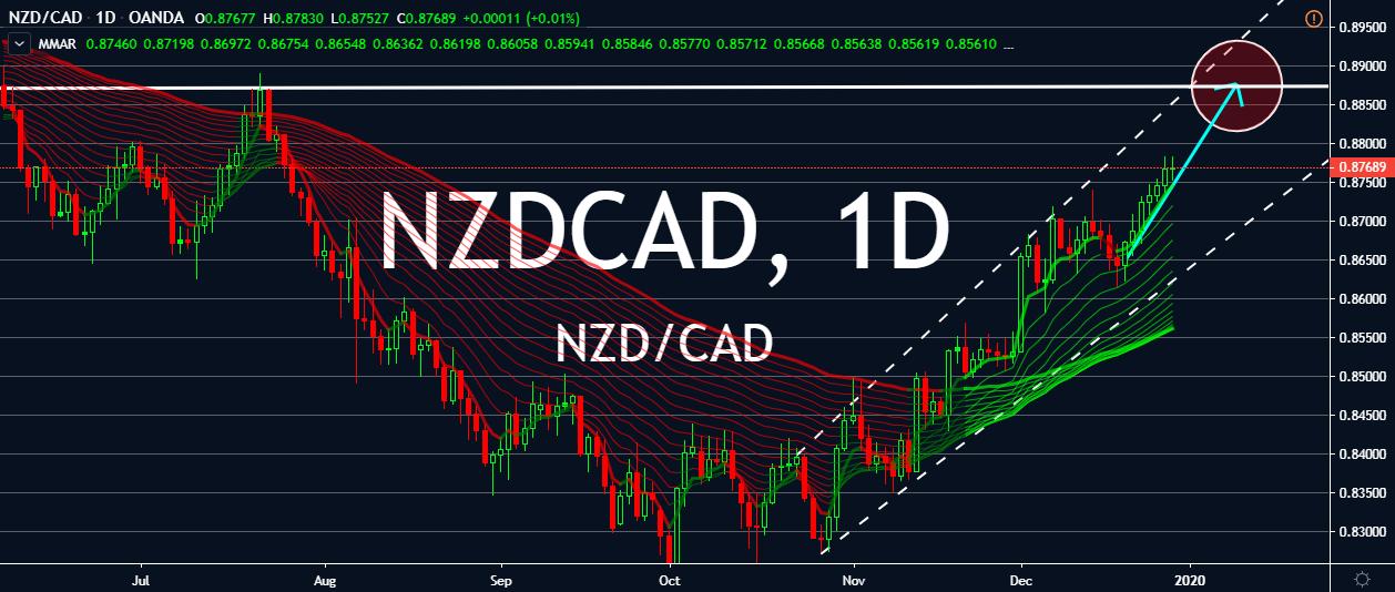 NZDCAD charts.