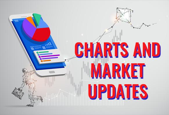 Charts and Market Updates January 23, 2020