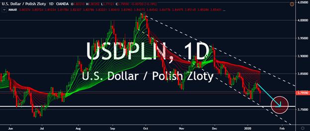 Charts - USDPLN