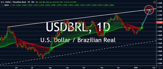Charts - USDBRL