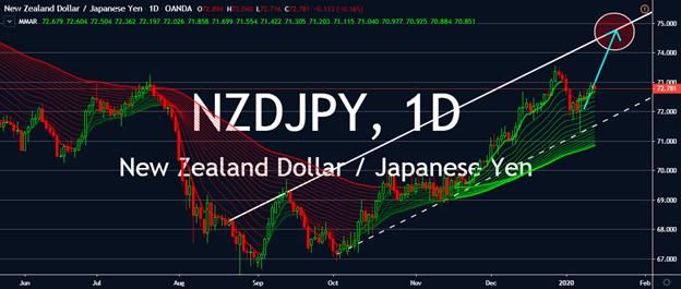 Charts - NZDJPY