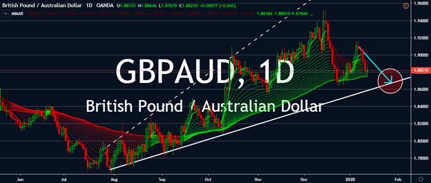 Charts - GBPAUD