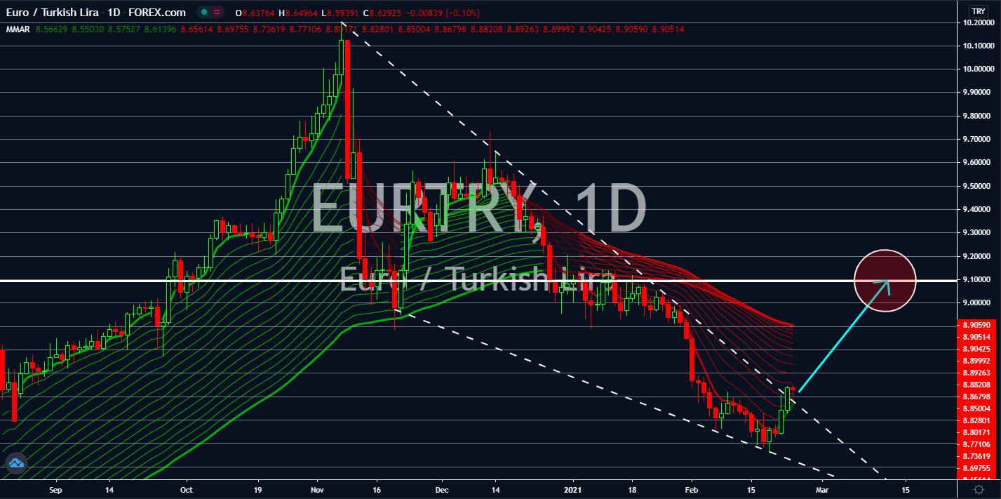 Charts, Charts and Market Updates February 24, 2021