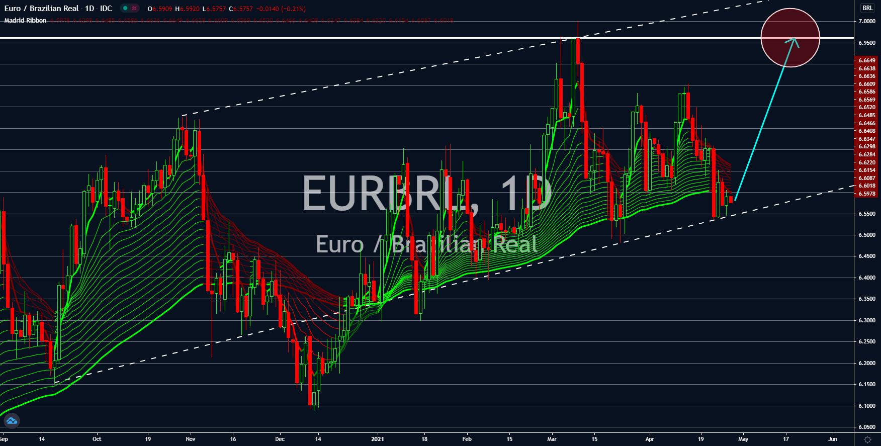 Charts, Charts and Market Updates April 28, 2021