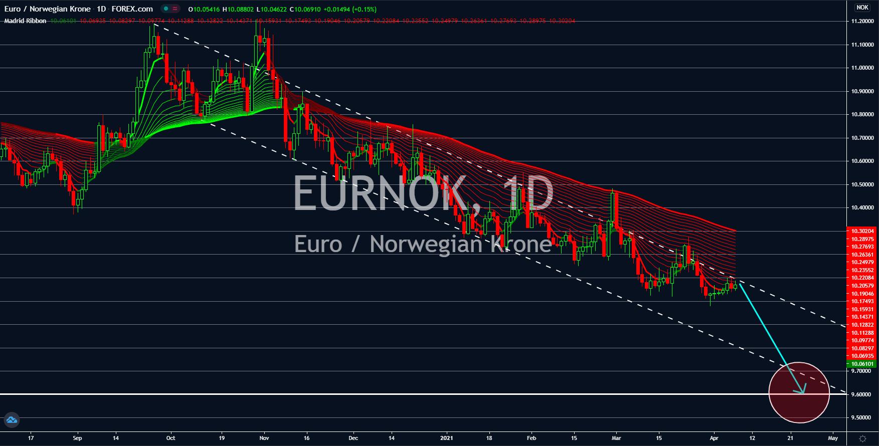 Charts, Charts and Market Updates April 07, 2021