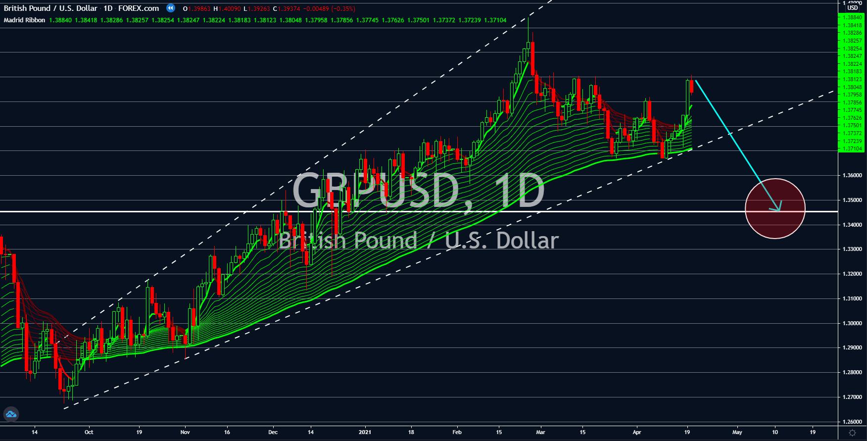 Charts, Charts and Market Updates April 26, 2021