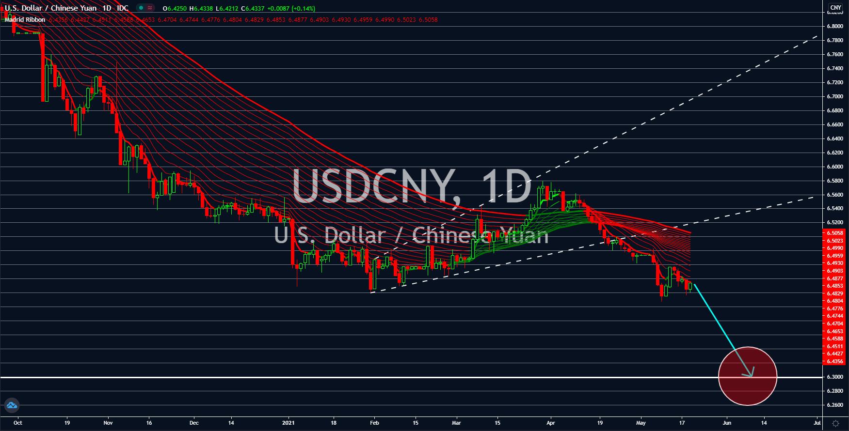 USDCNY