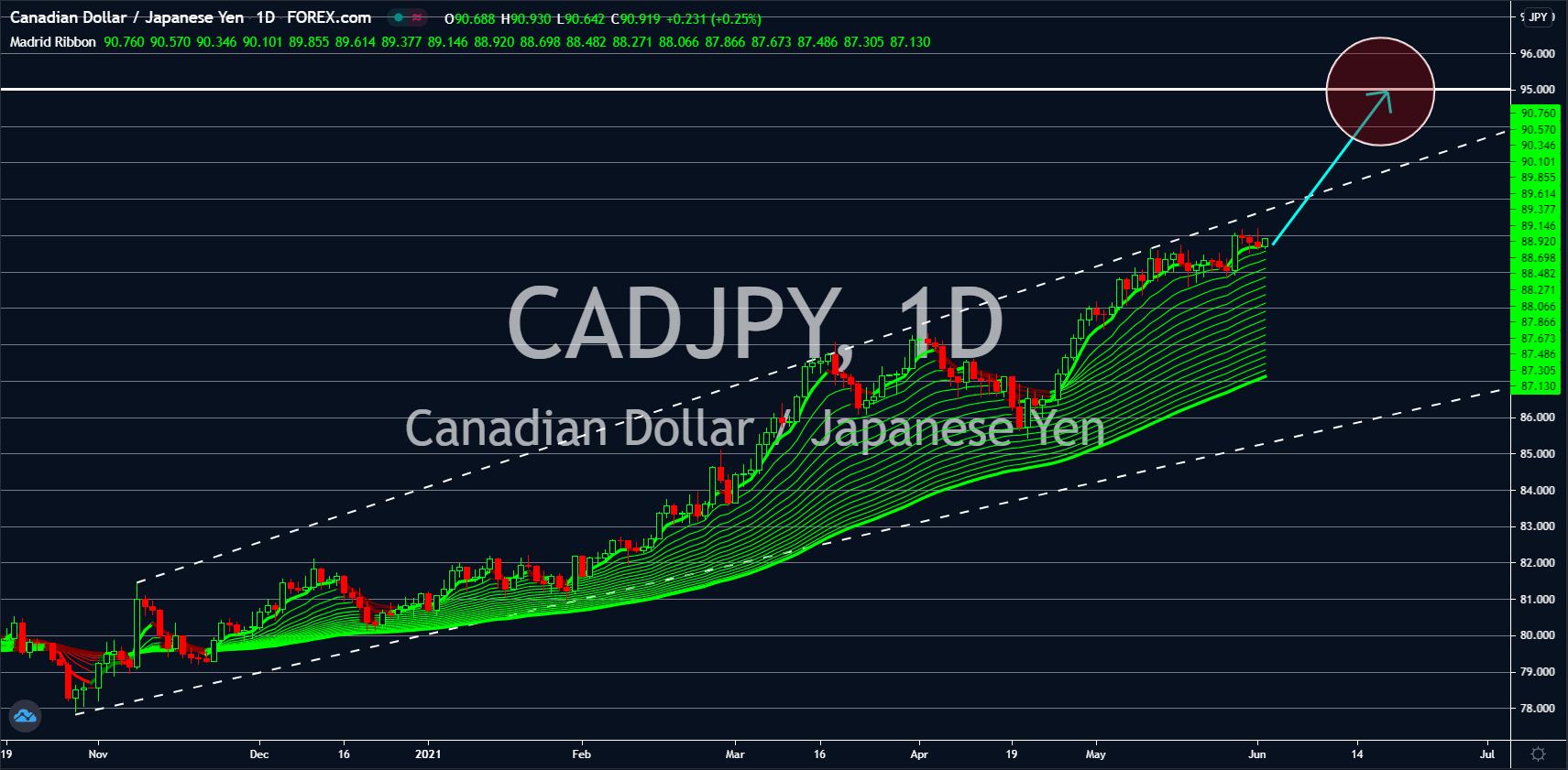 Charts, Charts and Market Updates June 02, 2021