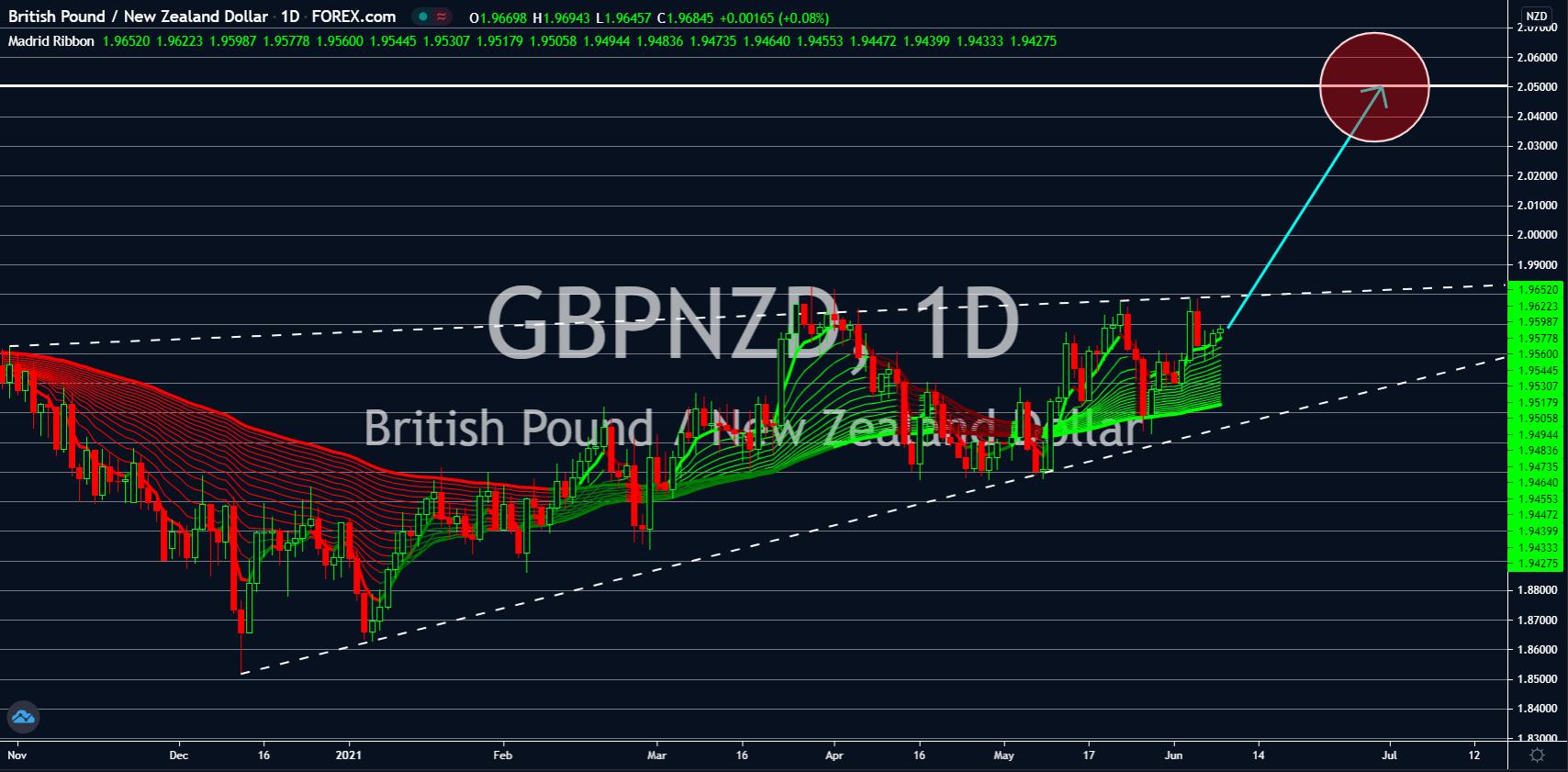 Charts, Charts and Market Updates June 09, 2021