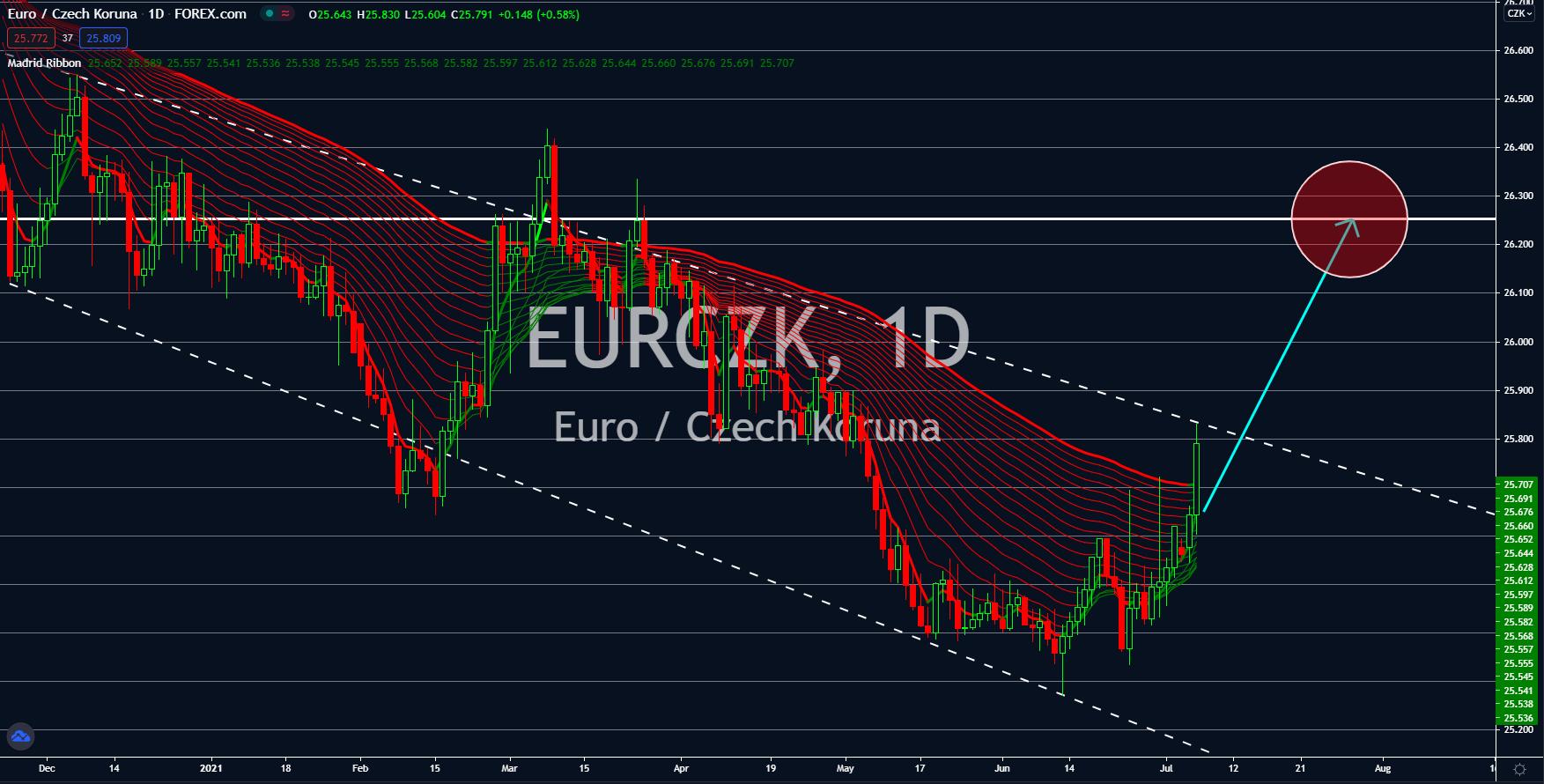 Charts, Charts and Market Update July 07, 2021
