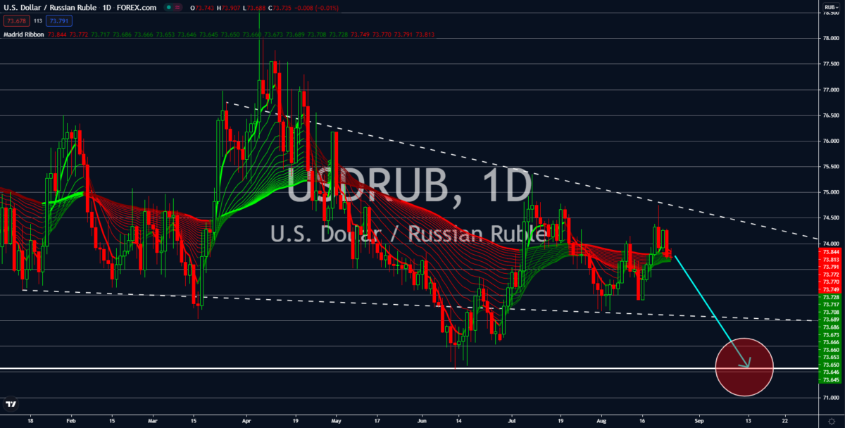 Charts, Charts and Market Update August 25, 2021
